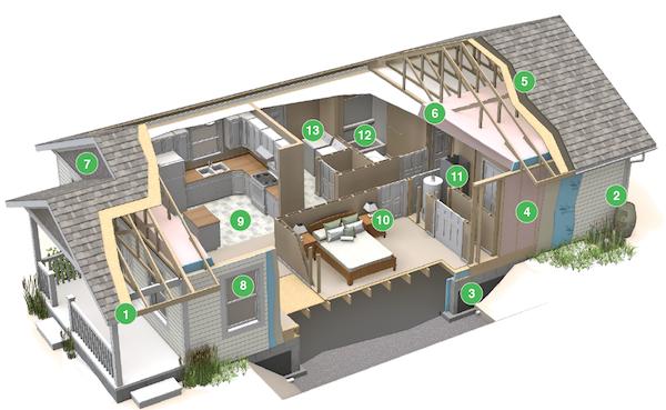 Habitat Green House